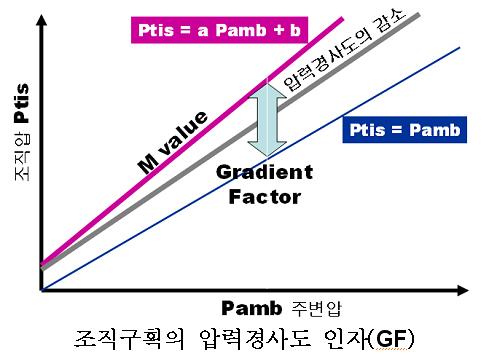 Gradient Factor(GF)